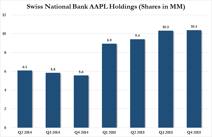 The Swiss National Bank Doubled Its Holdings Of AAPL Stock In 2015