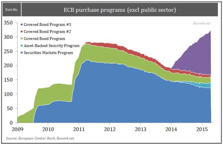 ECB purchase programs