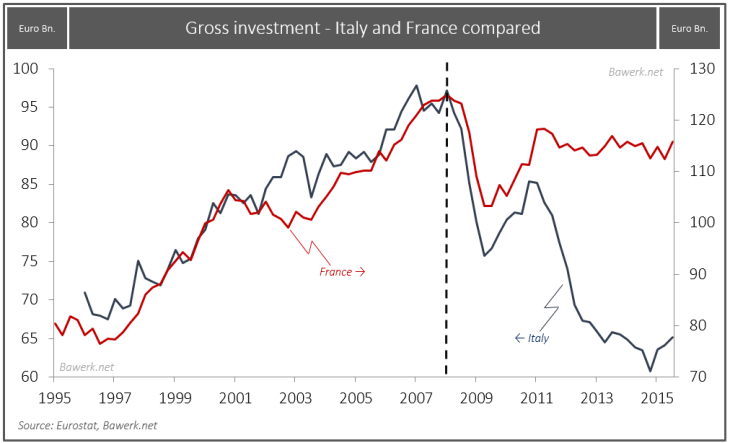 How Italy will fail and drag down the European Project