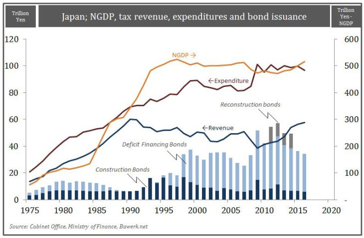 Japan; NGDP, tax revenue, ecpenditures and bond issuance