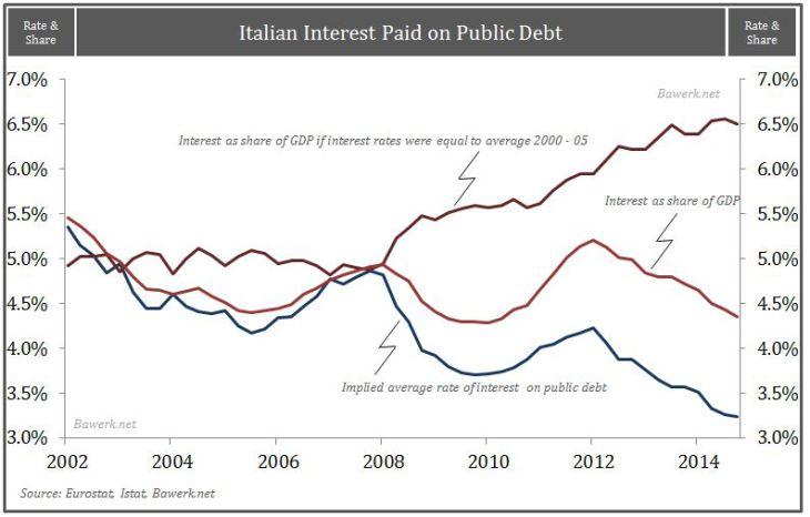 Italian Interest Paid on Public Debt