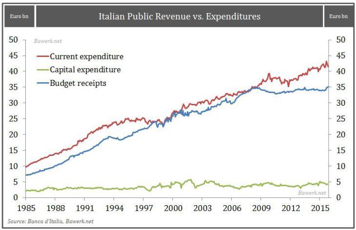 Italian Public Revenue vs. Expenditures