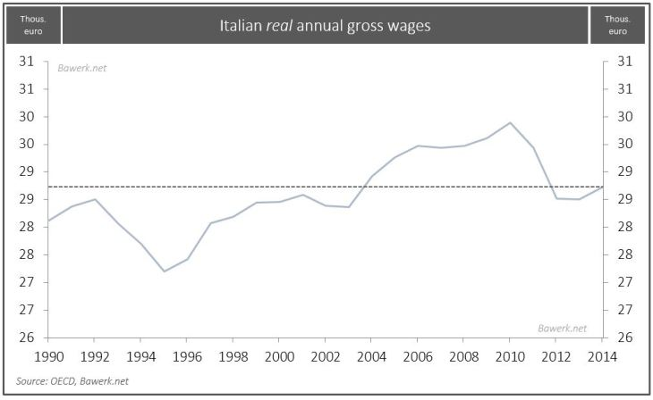 Italian real annual gross wages