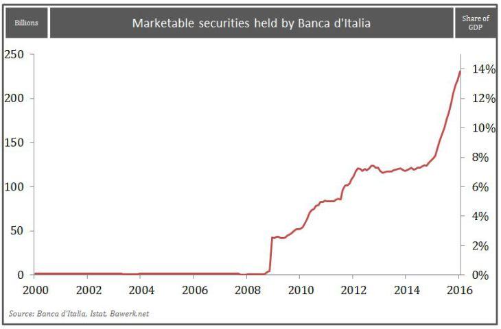 Marketable securities held by Banca d'Italia
