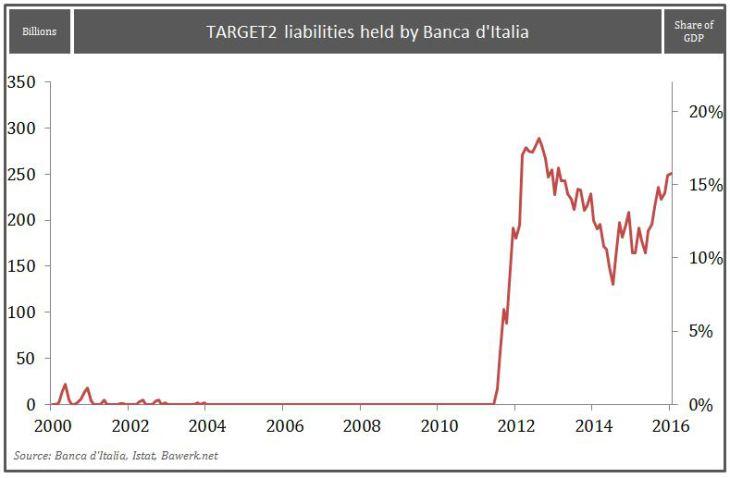 TARGET2 liabilities held by Banca d'Italia