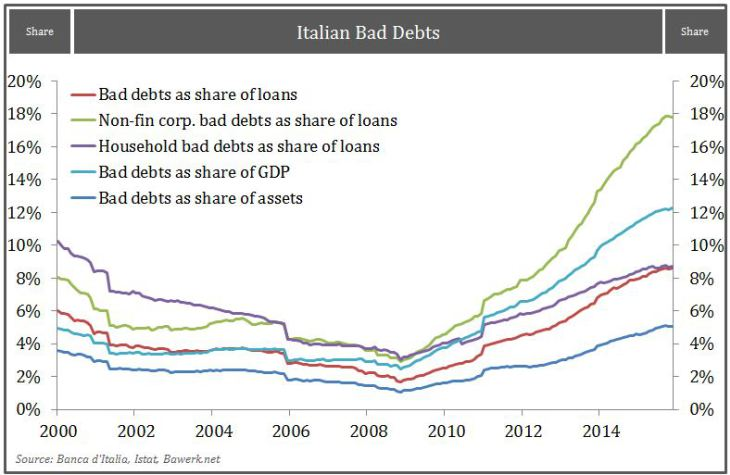 Italian Bad Debts