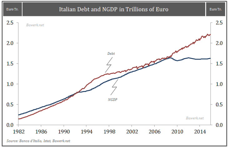 Italian Debt and NGDP in Trillions of Euro
