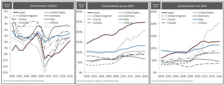 Goverment deficit, gross debt, net debt