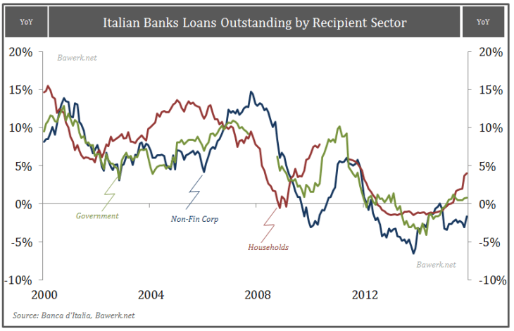 Italian Banks Loans Outstanding by Recipient Sector
