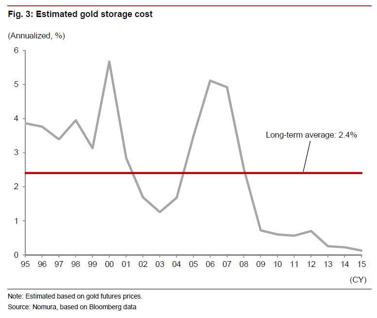 How Low Can The Bank Of Japan Cut Rates? Ask Gold