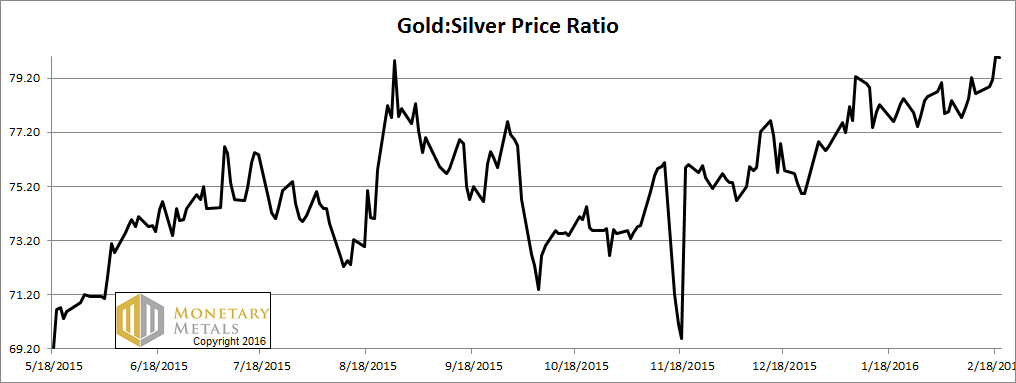 Gold Costs 80oz of Silver, Report 21 Feb, 2016