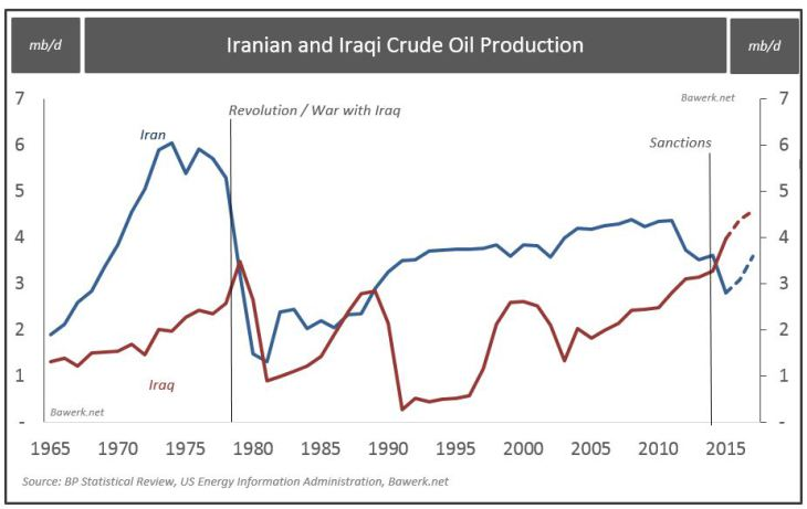 Iranian and Iraqi Crude Oil Procuction
