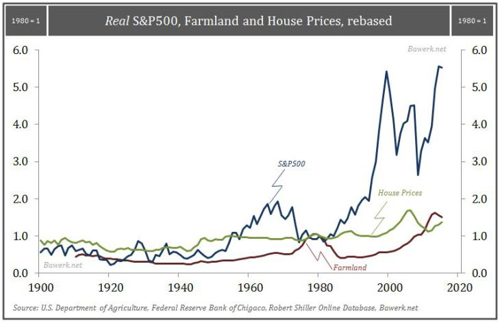 Real S&P 500, Formland and House Prices, rebased