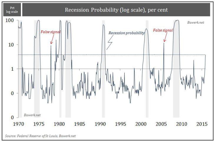 Recession Probability , per cent