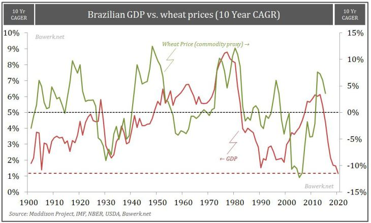 Brazilian GDP vs. wheat prices