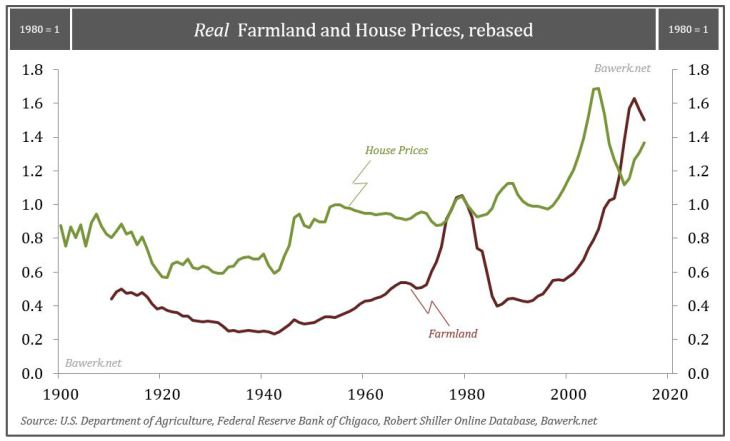 Real Farmland and House prices, rebased