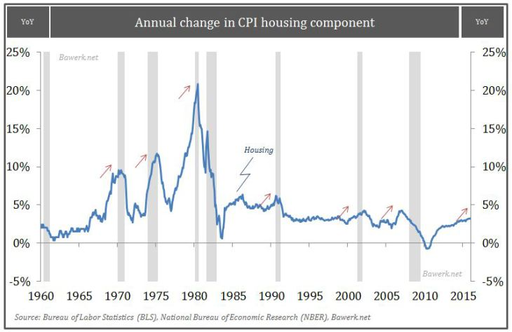 Annual change in CPI housing component