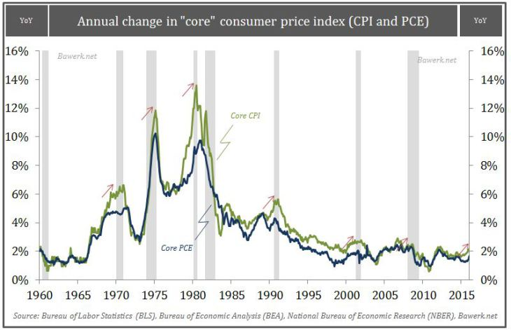 "Annual change in ""core"" consumer price index"