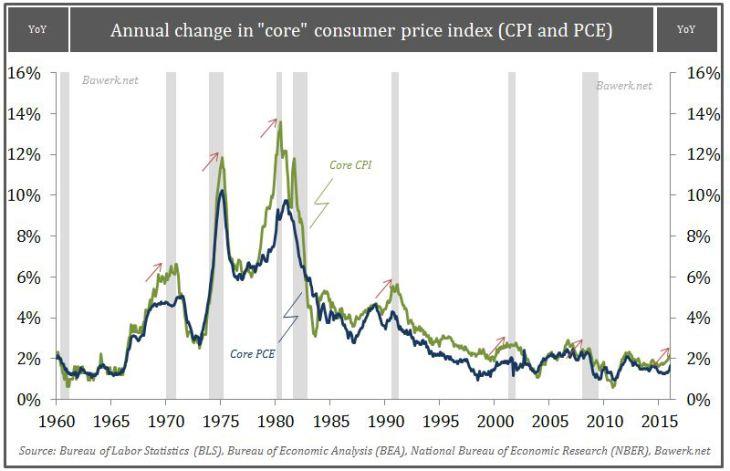 "Annual change in ""core"" consumer price index"