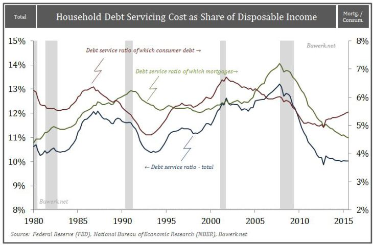 Household Debt Servicing Cost as Share of Disposable Income