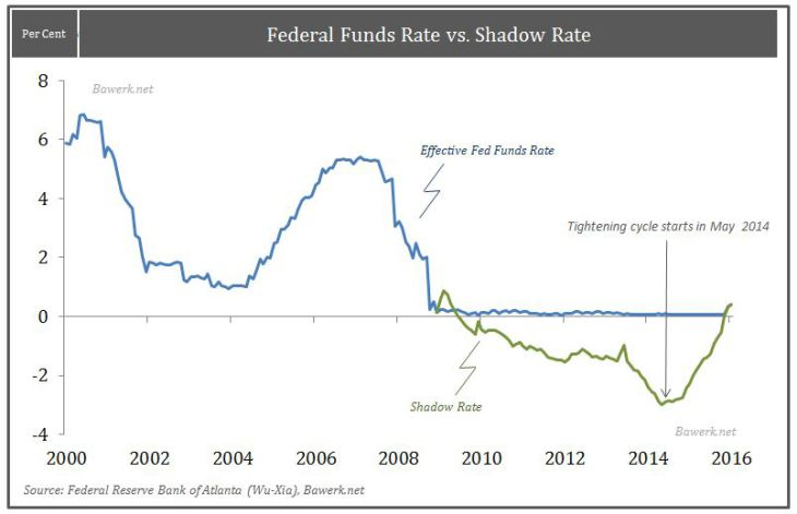 Federal Funds Rate vs. Shadow Rate
