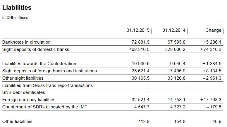 Liabilities track the SNB interventions