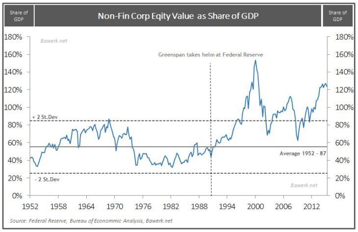 Non-Fin Corp Eqity Value as Share of GDP