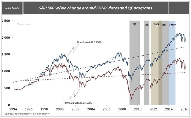 S&P 500 w/wo change around FOMC dates and QE programs