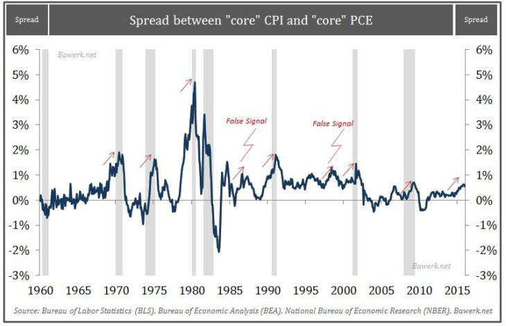 "Spread between ""core"" CPI and ""core"" PCE"