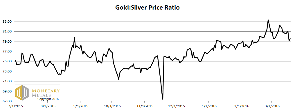 Silver Gone Wild Report, 20 Mar, 2016