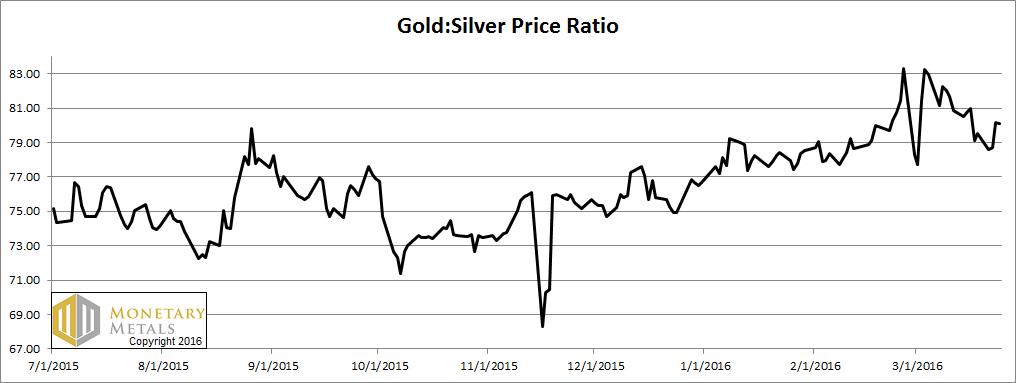 Silver Relative Strength Report, 27 Mar, 2016