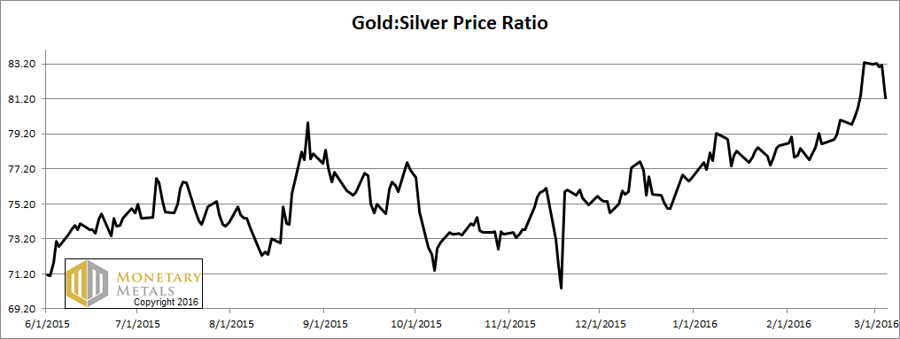 Gold-Silver Ratio Reversal Report, 6 Mar, 2016