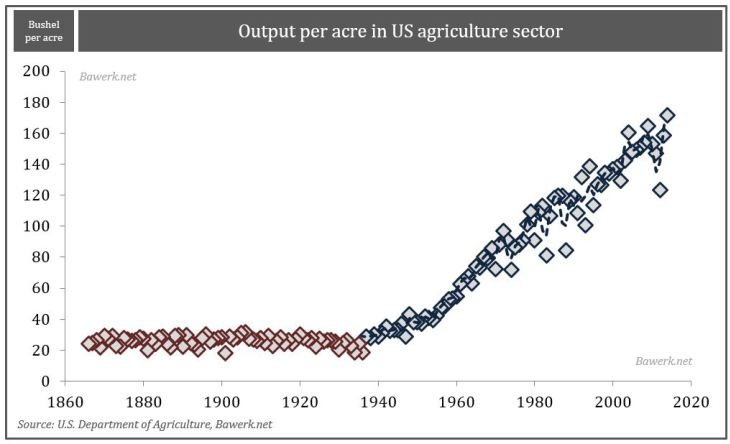 Output per acre in US agriculture sector