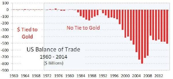 US Balance of Trade 1960-2014