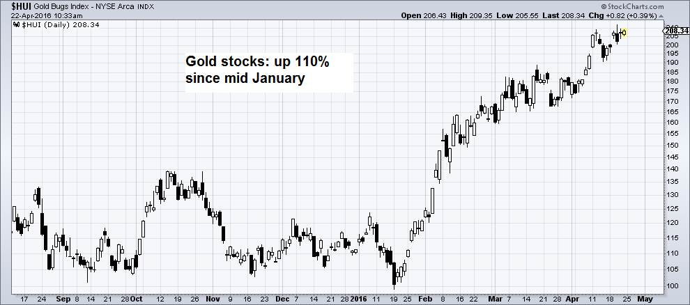 Gold stocks rise 110% from mid January to mid April