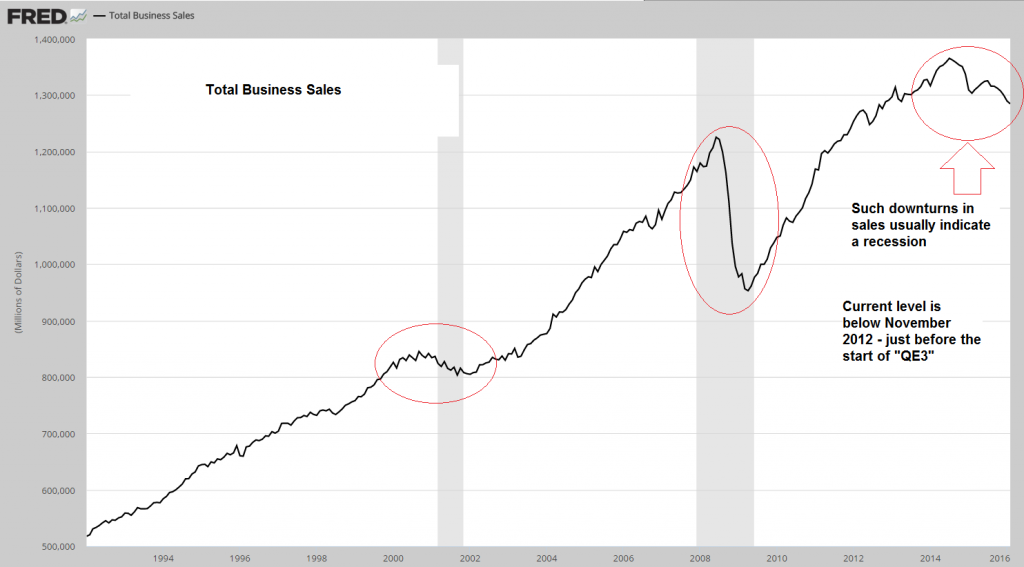Total Business Sales