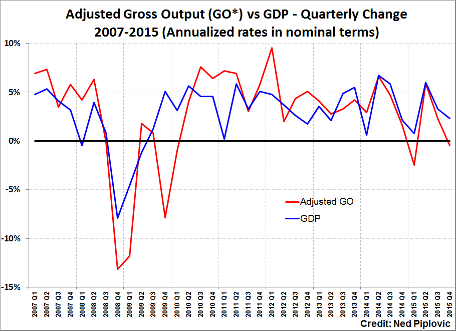Adjusted Gross Output vs. GDP