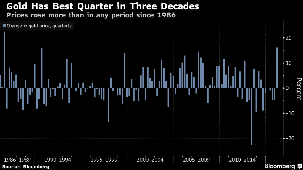 Gold Has Best Quarter in Three Decades