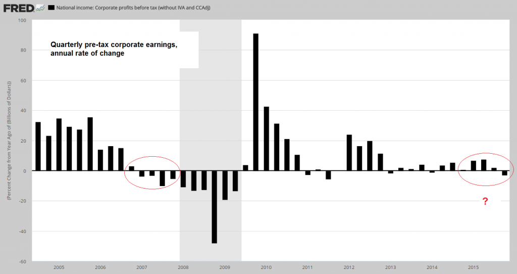 Pre-Tax Corporate Earnings