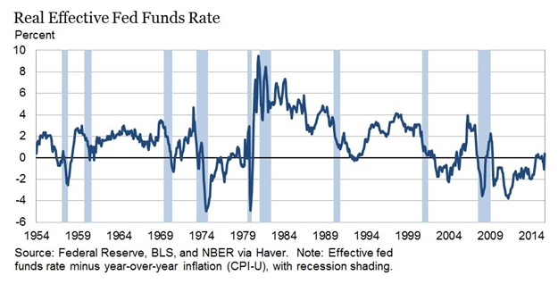 "The ""real"" federal funds rate (effective FF rate minus CPI-U y/y rate of change)"