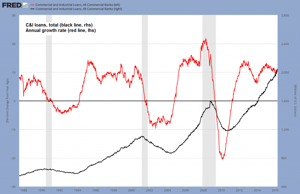 C&I loans, total, Annual growth rate
