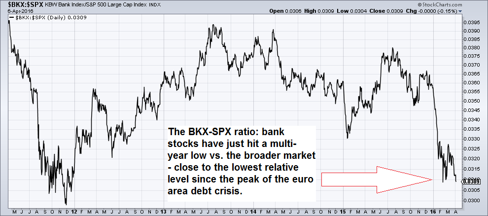 Bank stocks vs. the S&P 500 Index