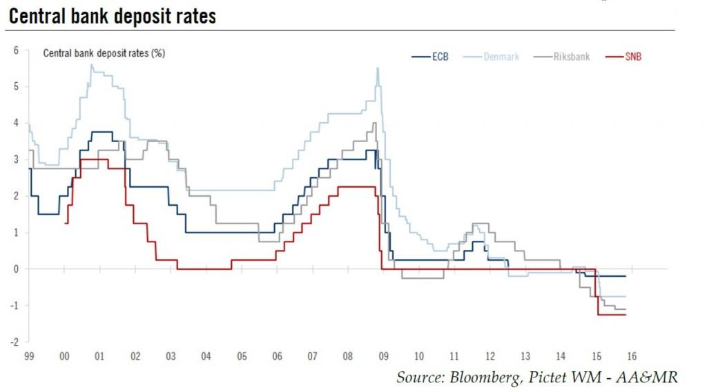 Central bank deposit rates
