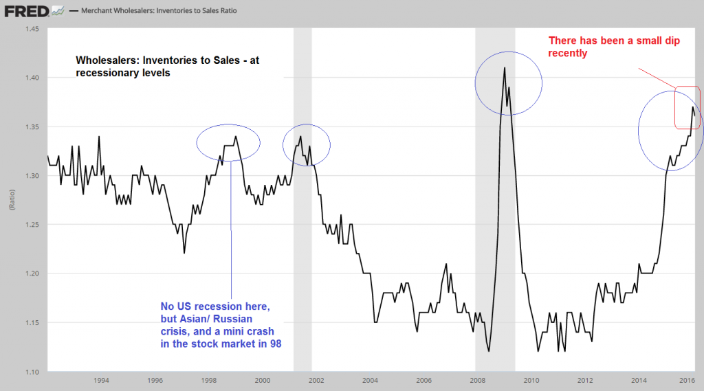 wholesalers: Inventories to Sales - at recessionary levels