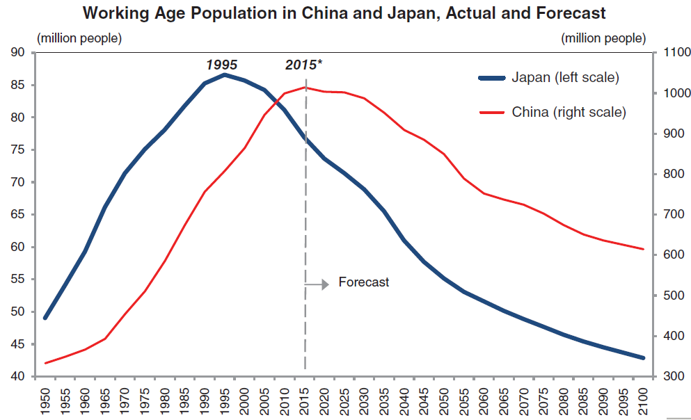 Working Age Population in China and Japan, Actual and Forecast