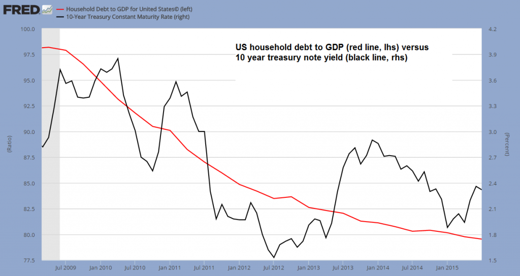 US household debt to GDP