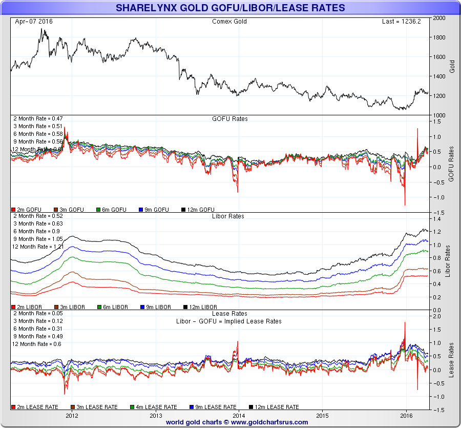 Sharel YNX Gold GOFU/LIBOR/LEASE Rates