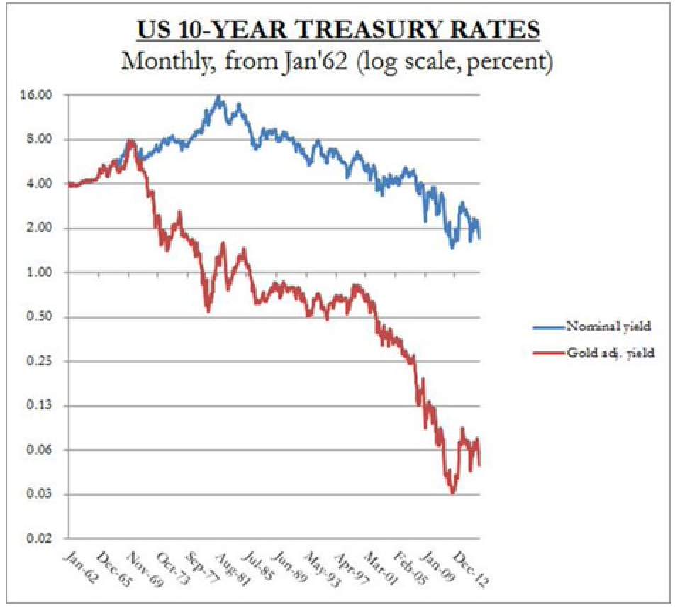 "Nominal vs. gold-adjusted treasury yields (actually, the calculation of ""price inflation"" or a ""general level of prices"" is not merely subjective – it is literally impossible)"