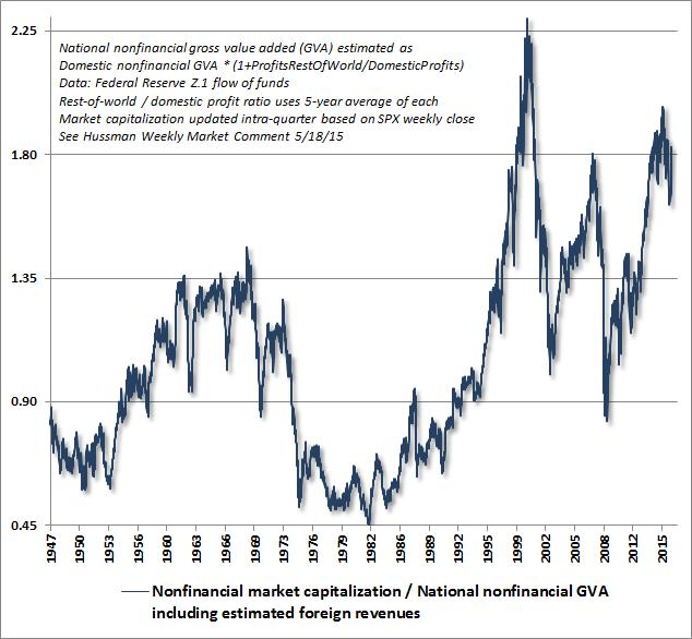 Nonfinancial market capitalization / National nonfinancial GVA including estimated foreign revenues