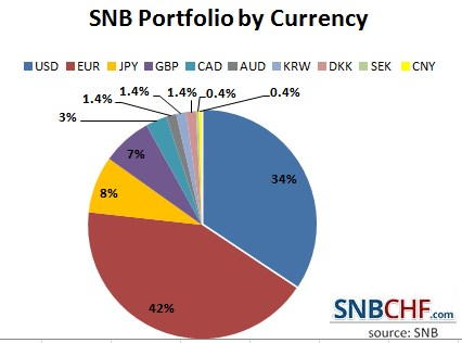 2016 Currency Allocation SNB Portfolio